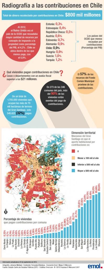 Contribuciones en Chile